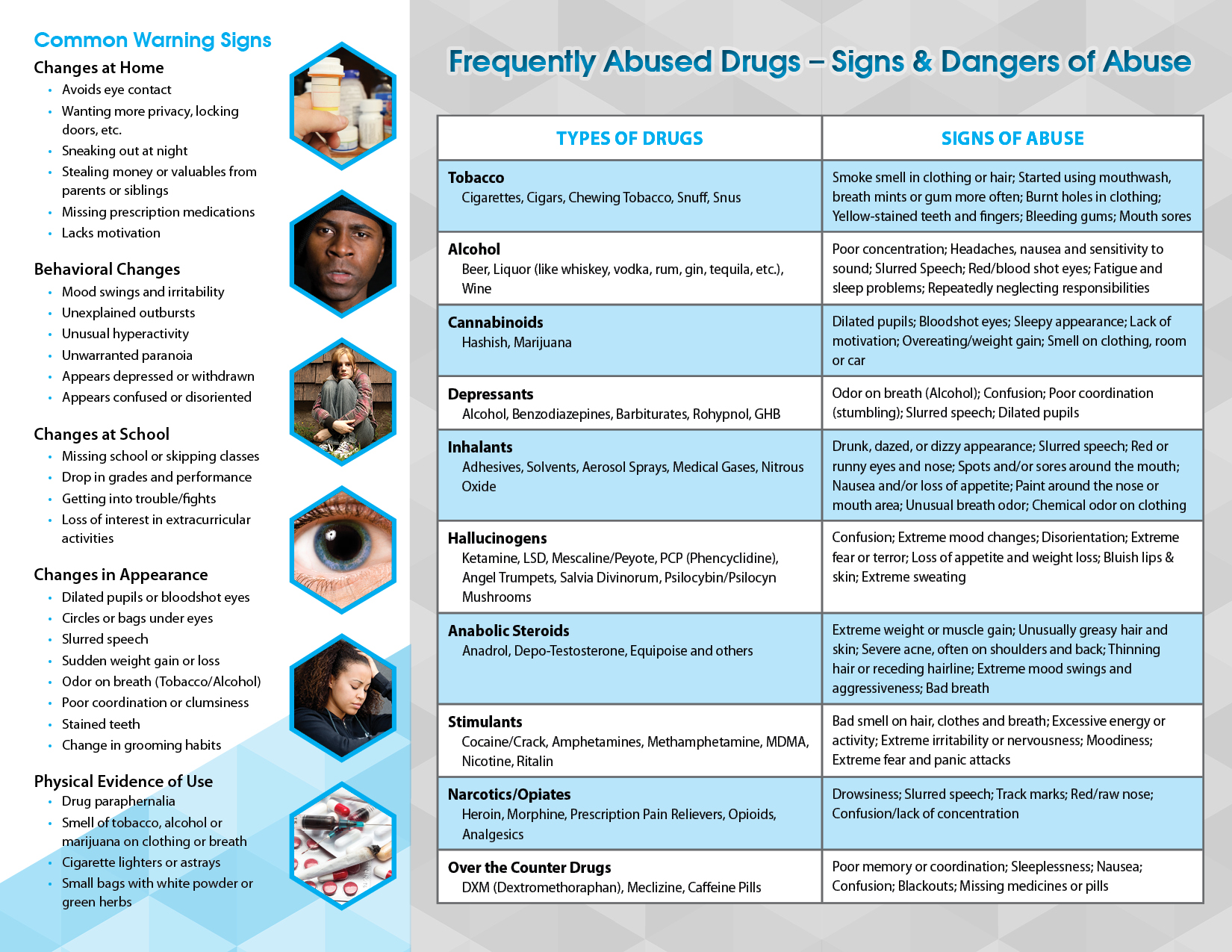 thesis on drug abuse prevention Outline of policy regarding drug abuse prevention and drug abuser treatment (5) an outline of agencies and organizations involved in drug related problems and (6.